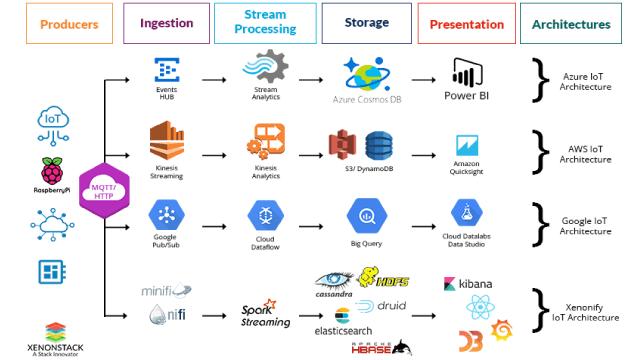 database in IoT