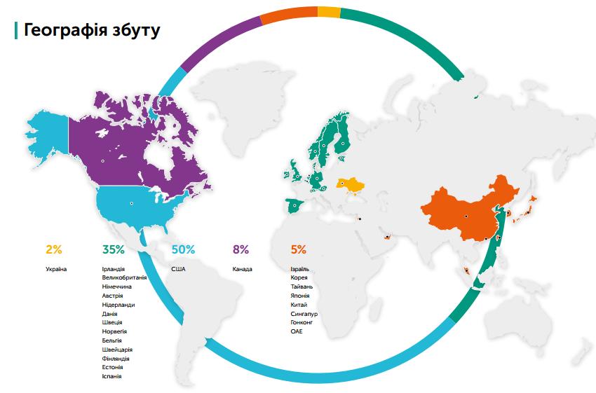 Ринок збуту львівських ІТ-компаній охоплює близько 60% країн Північної  Америки і 35% Європи (source  IT Research) 3f3cdd9b68a6a