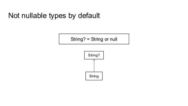 Kotlin Decompiled: знакомимся с языком | DOU
