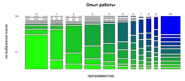 Опыт работы и опыт на текущем языке