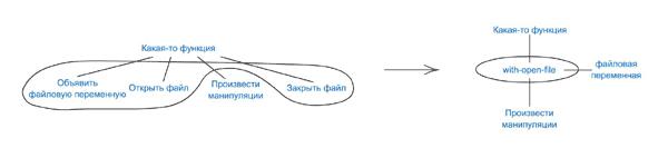 преобразование AST, выполняемое с помощью MACRO with-open-file