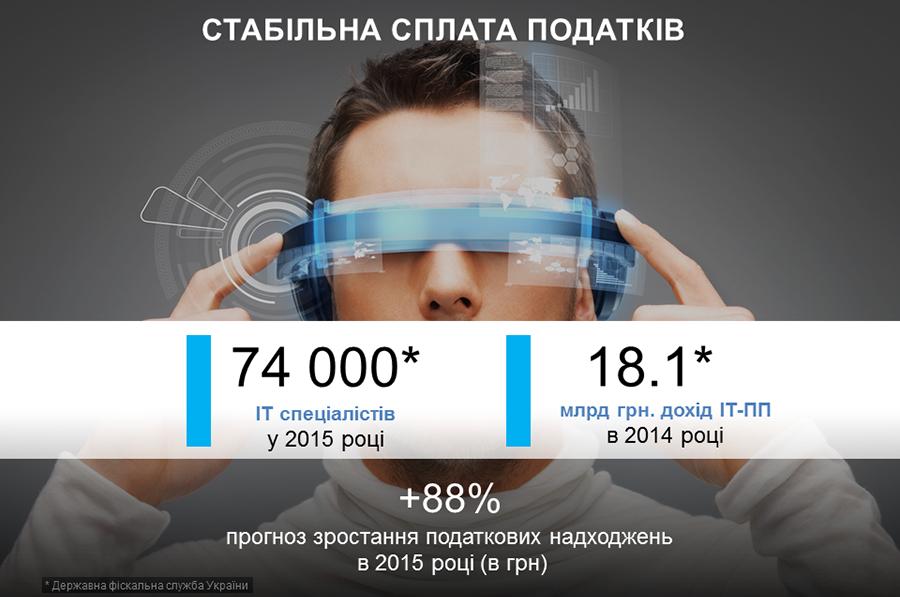 Українська ІТ-галузь в цифрах
