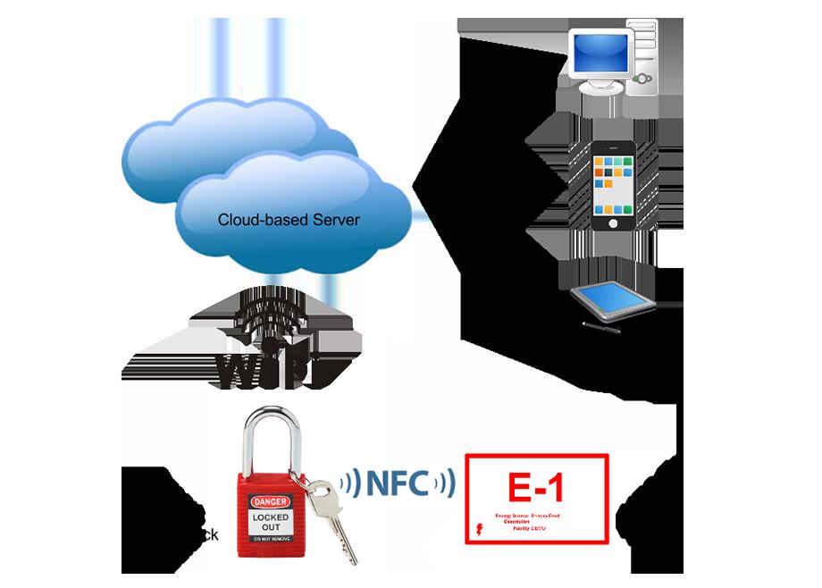 Начиная разработку замка и веб-сервера, мы не были уверены в том, какая  именно информация будет необходима пользователям системы. 109aa342dfd