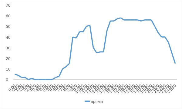 Организация рабочего графика техподдержки: плюсы и минусы 8 и 12-часовой смены
