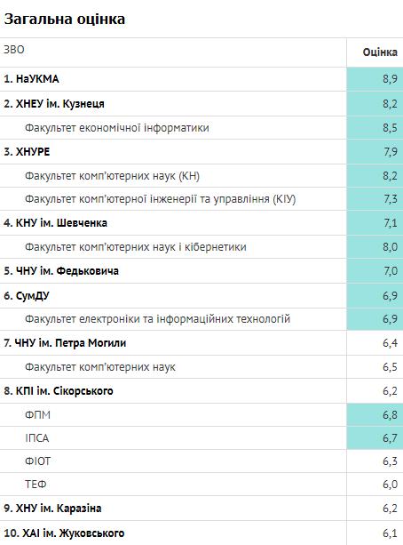 Дослідження української ІТ-галузі у 2018 році: темп росту, зарплати, популярні вакансії