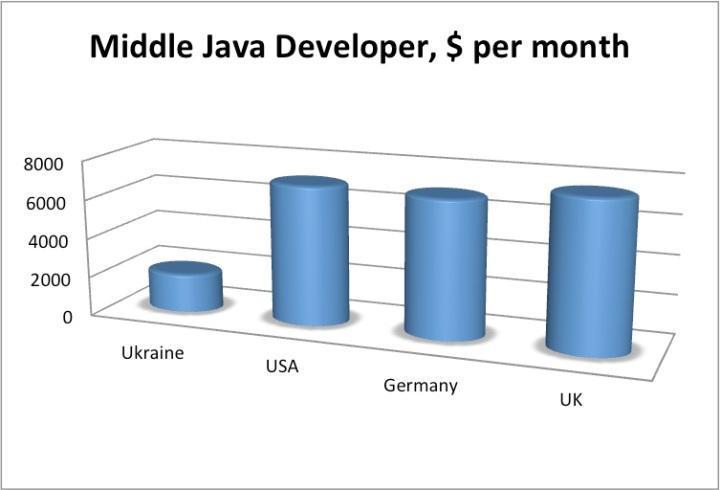 Зарплата среднего программиста