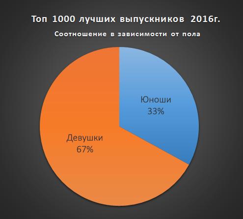 У ТОП-100 кращих шкіл України – тільки дві з Хмельниччини - фото 1