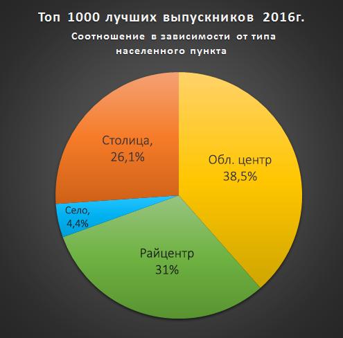У ТОП-100 кращих шкіл України – тільки дві з Хмельниччини - фото 2